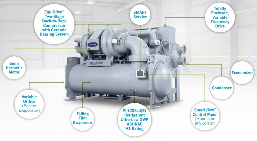 Introducing the AquaEdge® 19DV Water-Cooled Centrifugal Chiller